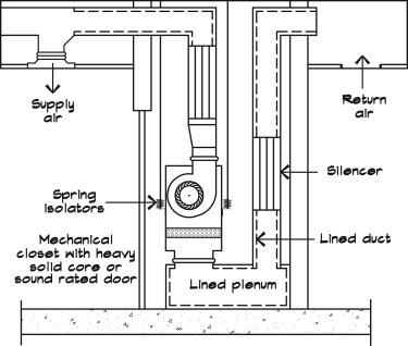 فن کویل زمینی نیز ساختاری مشابه سایر انواع فن کویل دارد. پس از نظر مکانیزم عملکرد، این مدل نیز مانند سایر انواع تولید شده است.