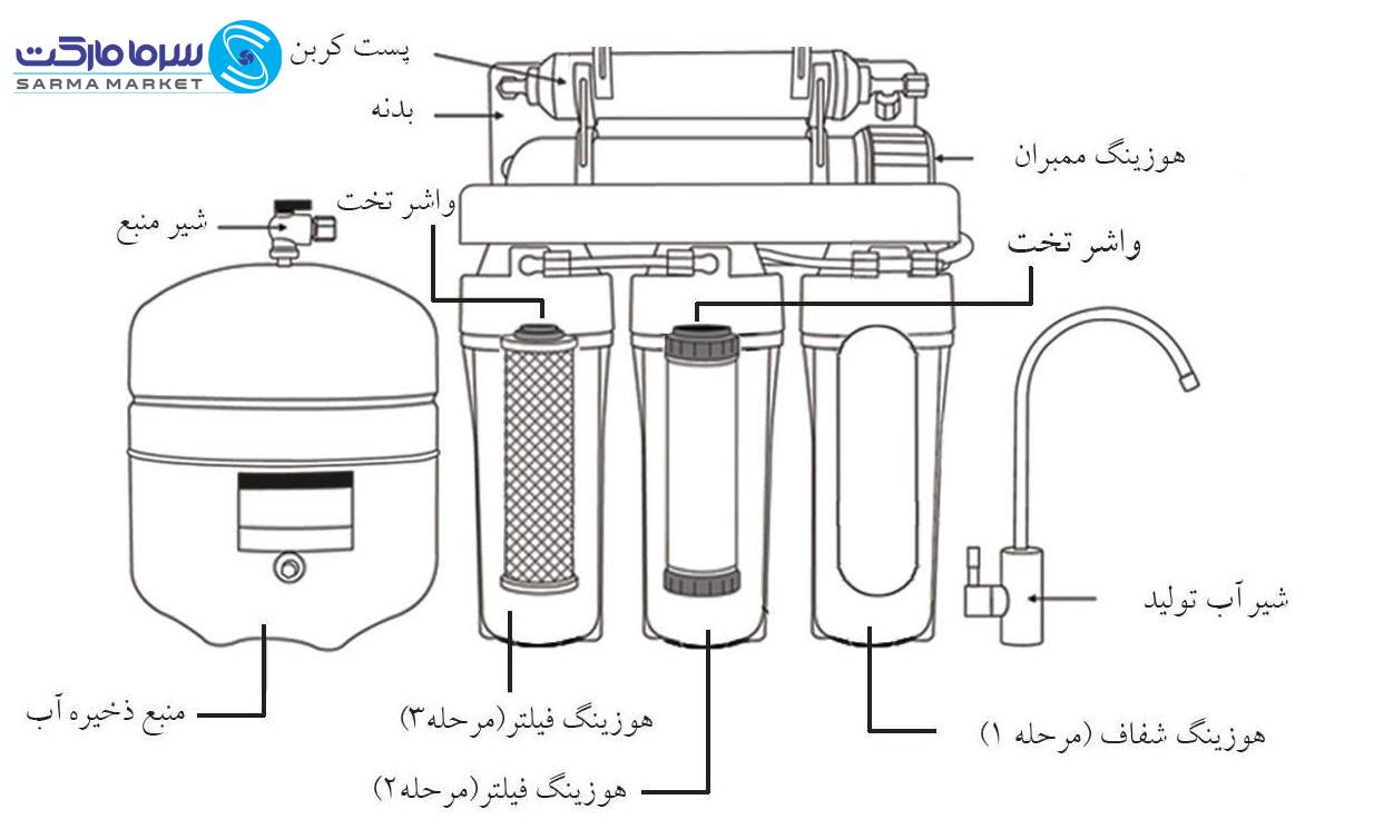 تصفیه آب واژه ای آشنا برای همه ی ما میباشد، همانطور که تصفیه هوا توسط دستگاه های مخصوص یکی از ملزومات زندگی امروزی می باشد، تصفیه آب با روش های خانگی تا تصفیه آب در مقیاس بزرگ در صنایع همه ی آن ها یک الگوی خاصی را دنبال میکنند.